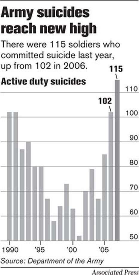 Army suicides reach new high. Associated Press Graphic