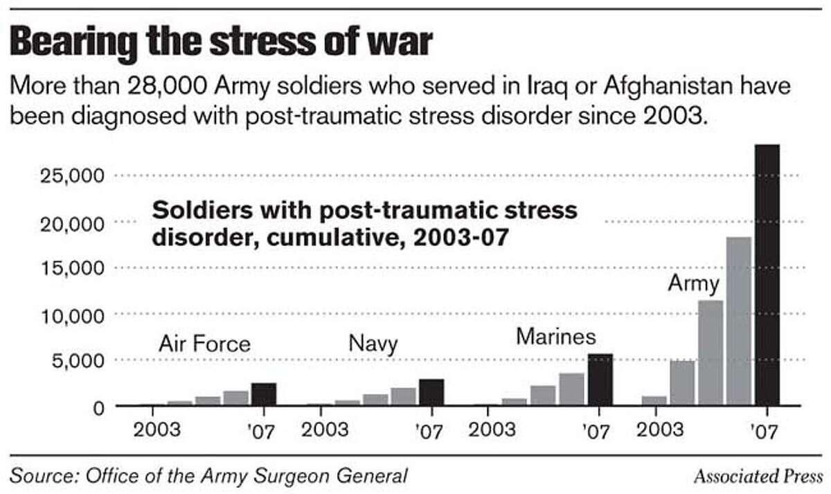 Bearing the stress of war. Associated Press Graphic