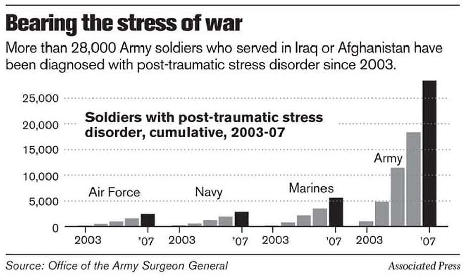 Bearing the stress of war. Associated Press Graphic