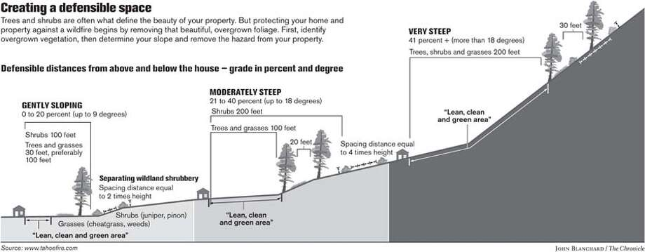 Creating a defensible space. Chronicle graphic by John Blanchard