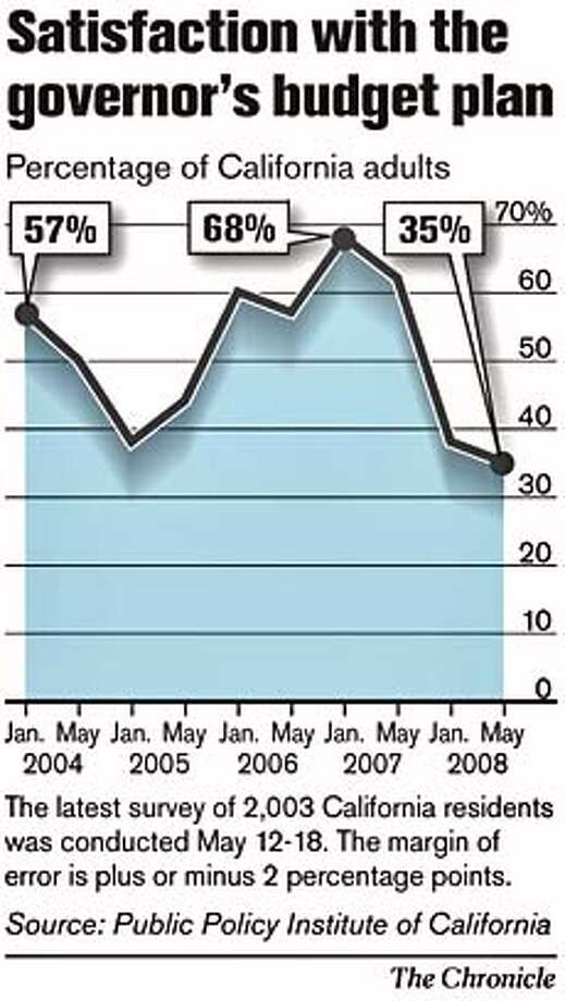 Satisfaction with the governor's budget plan. Chronicle Graphic