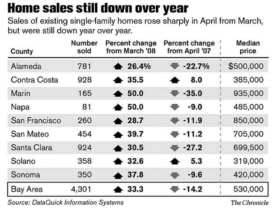 Home sales still down over year. Chronicle Graphic