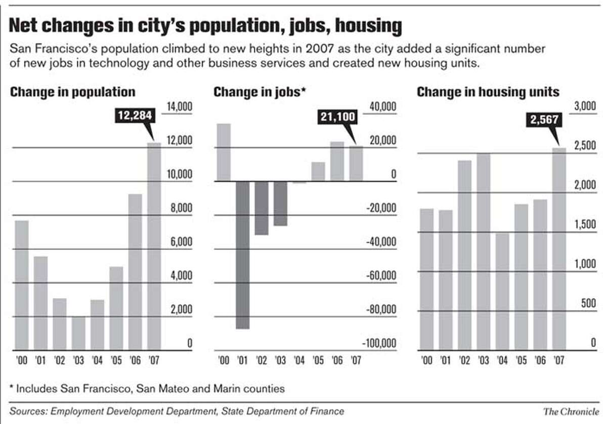 Net changes in city's population, jobs, housing. Chronicle Graphic