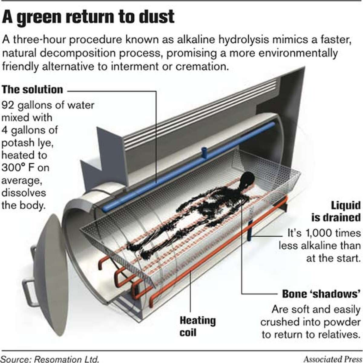 A green return to dust. Associated Press graphic
