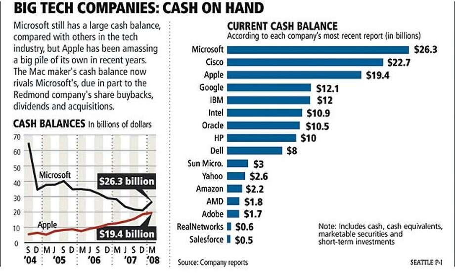 Big tech companies: cash on hand. Seattle Post-Intelligencer Graphic