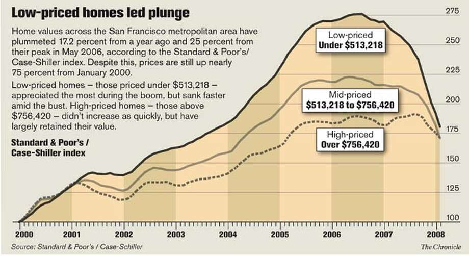 Low-priced homes led plunge. Chronicle Graphic