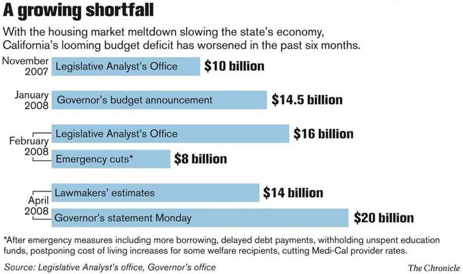A growing shortfall. Chronicle Graphic
