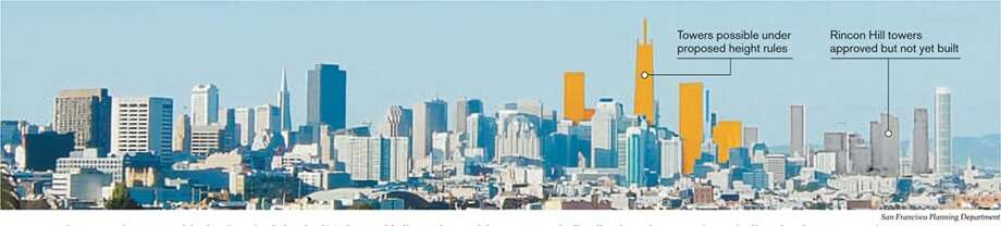 If approved, the new zoning proposed for San Francisco's South of Market area would allow a cluster of skyscrapers markedly taller than what now exists or is allowed under current zoning. The image below - a view from Dolores Park - shows potential height, not actual designs, of buildings. Image courtesy of the San Francisco Planning Department