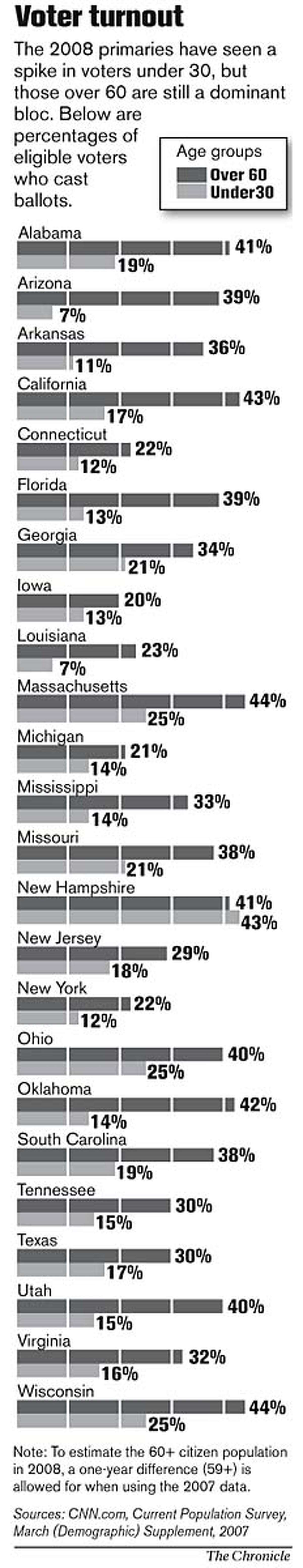 Voter Turnout. Chronicle Graphic
