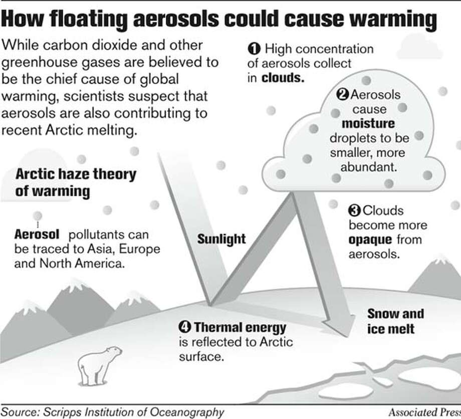 How floating aerosols could cause warming. Associated Press Graphic