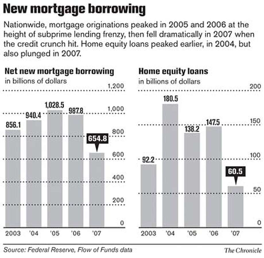 New mortgage borrowing. Chronicle Graphic