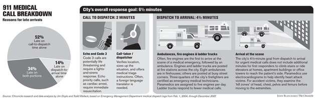 911 Medical Call Breakdown. Chronicle graphic by John Blanchard