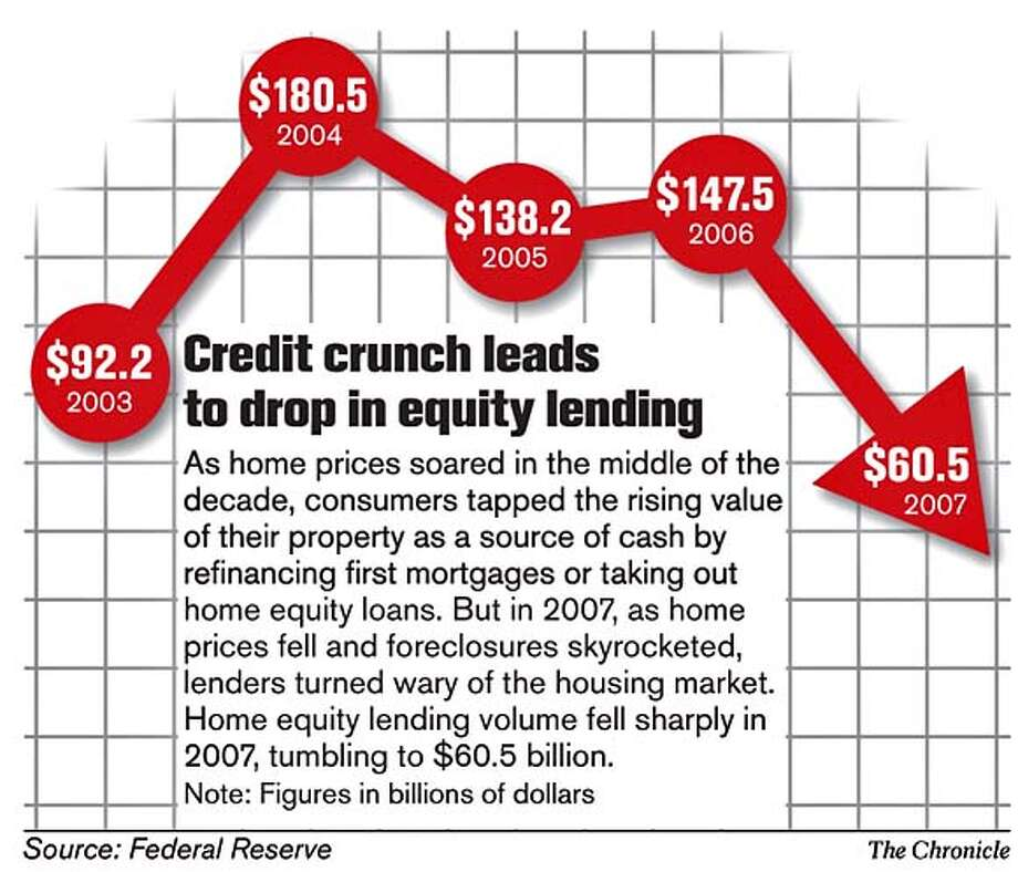 Credit crunch leads to drop in equity lending. Chronicle Graphic
