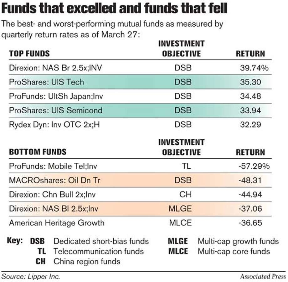 Funds that excelled and funds that fell. Associated Press Graphic