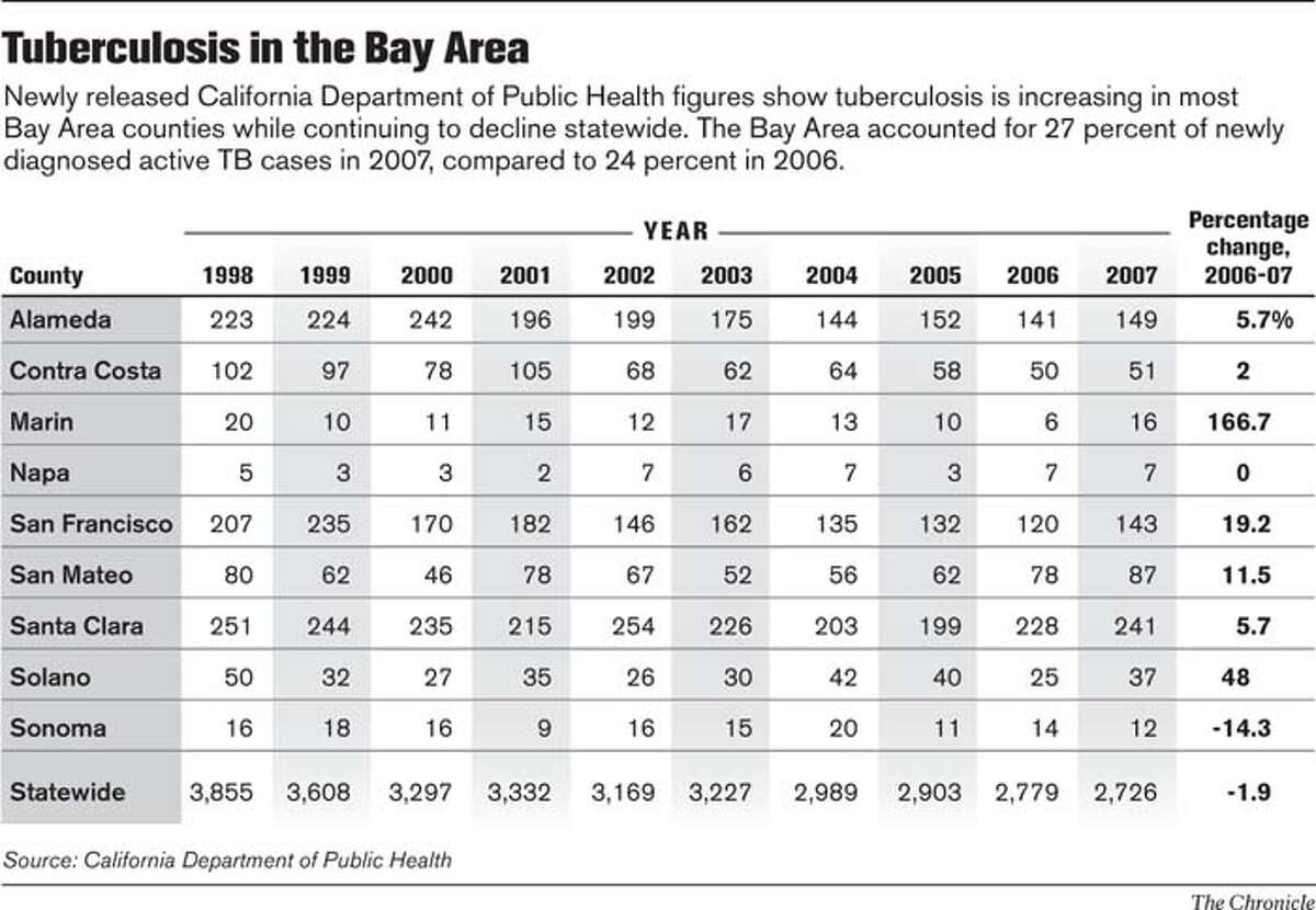 Tuberculosis in the Bay Area. Chronicle Graphic