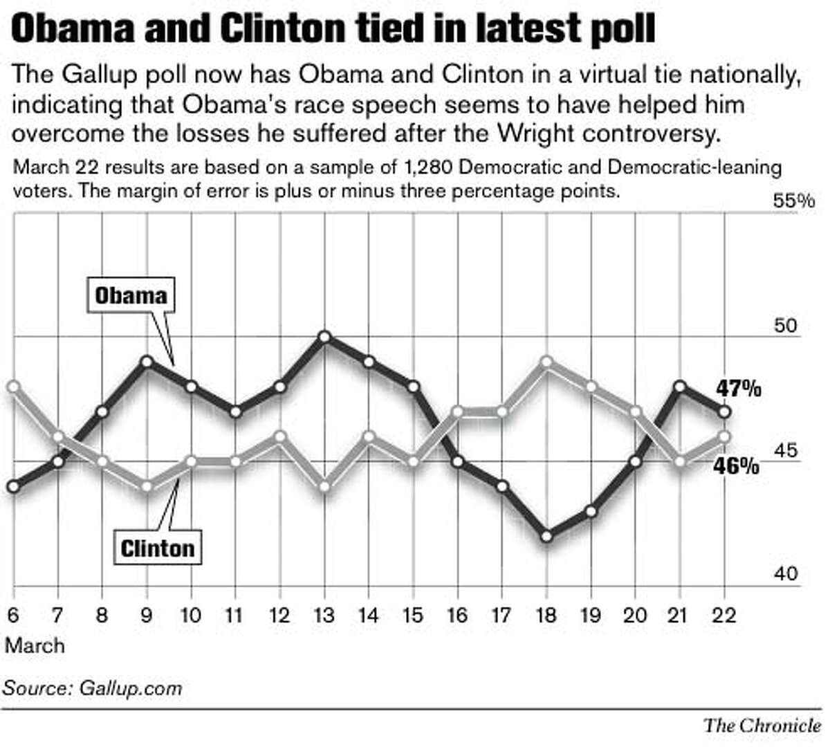 Obama and Clinton tied in latest poll. Chronicle Graphic