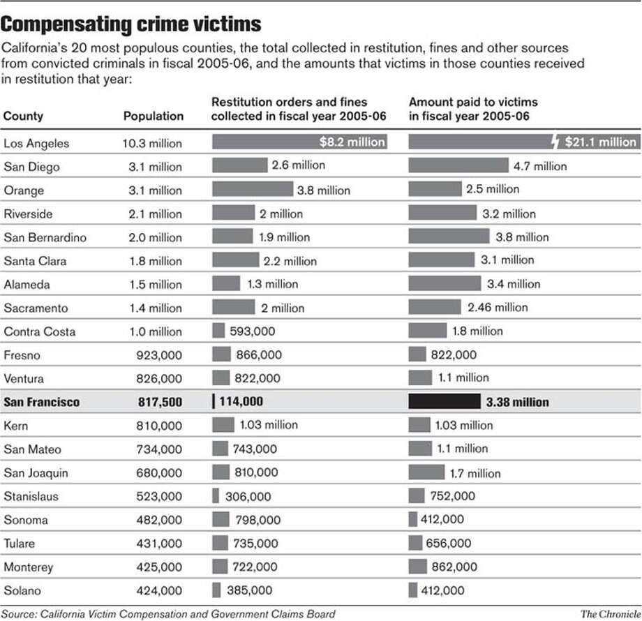 Compensating crime victims. Chronicle Graphic