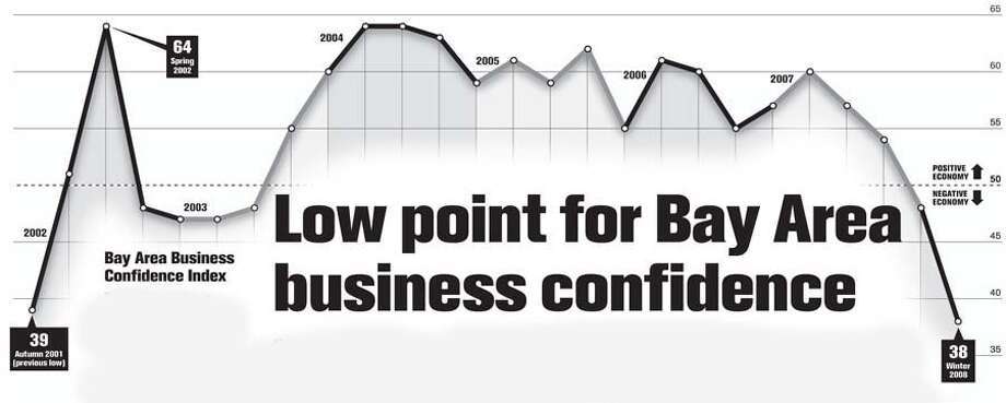 Bay Area Business Confidence index. Chronicle Graphic