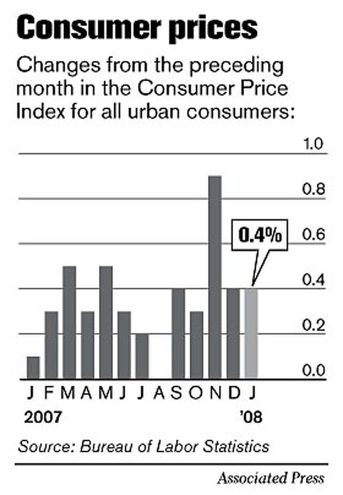 Consumer Prices. Associated Press Graphic