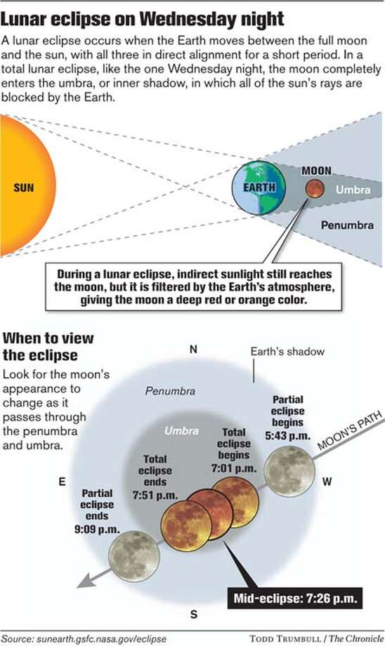 Lunar Eclipse on Wednesday Night. Chronicle graphic by Todd Trumbull