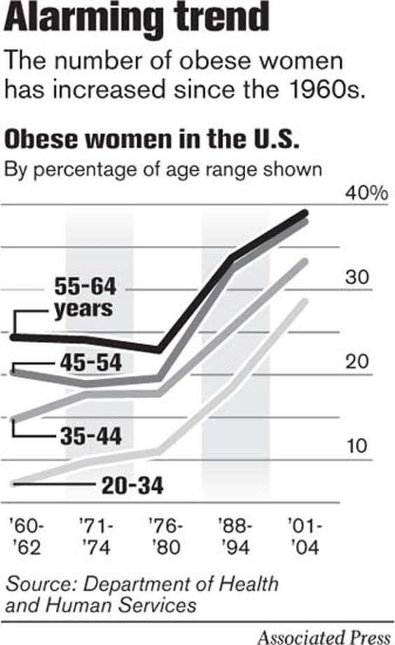 Alarming Trend. Associated Press Graphic