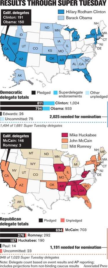 Results Through Super Tuesday. Associated Press Graphic