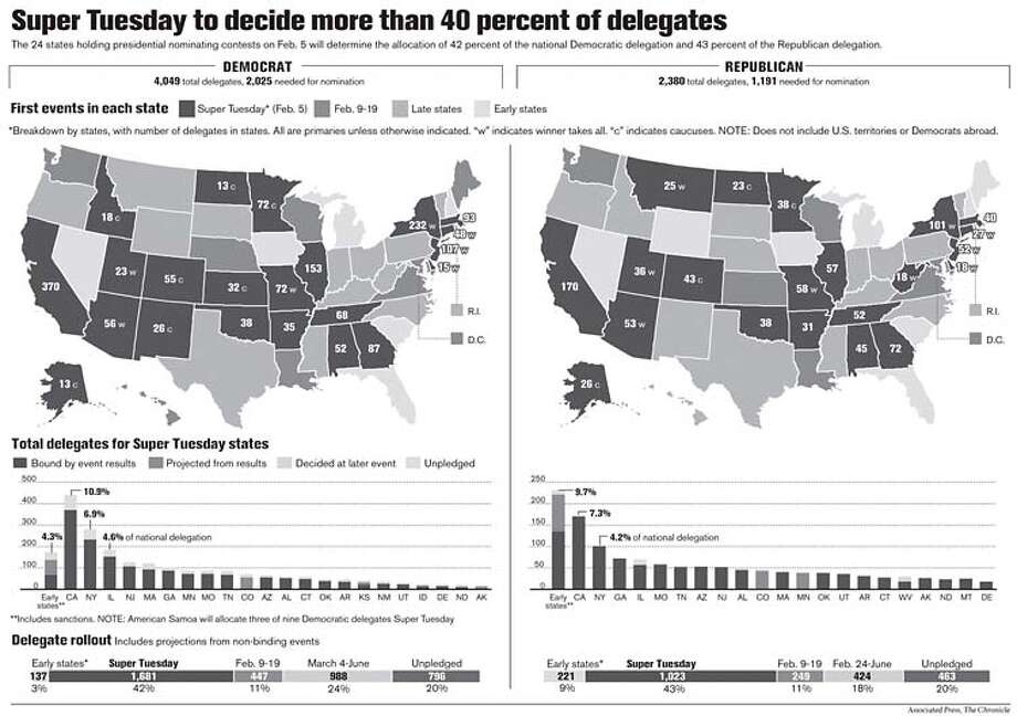 Super Tuesday to decide more than 40 percent of delegates. Associated Press, Chronicle Graphics