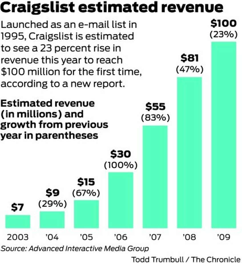 Craigslist expects record revenue: $100 million - SFGate
