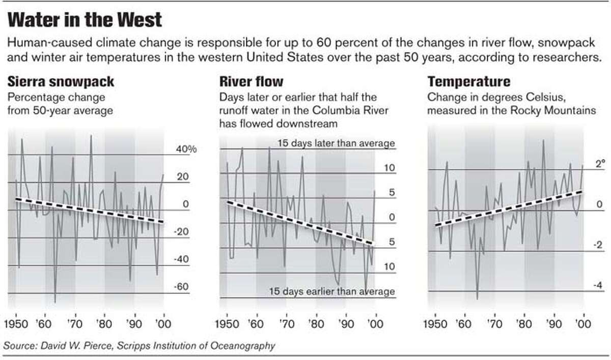 Water in the West. Chronicle Graphic