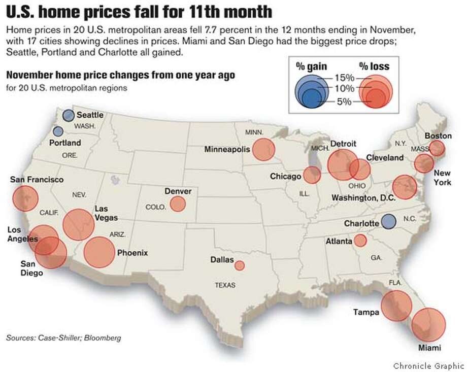 Graphic shows November home price changes for 20 U.S. metro areas. Photo: Van Tsui