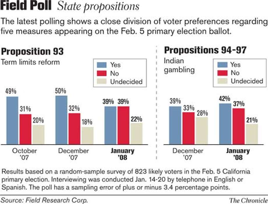 Field Poll: State propositions. Chronicle Graphic