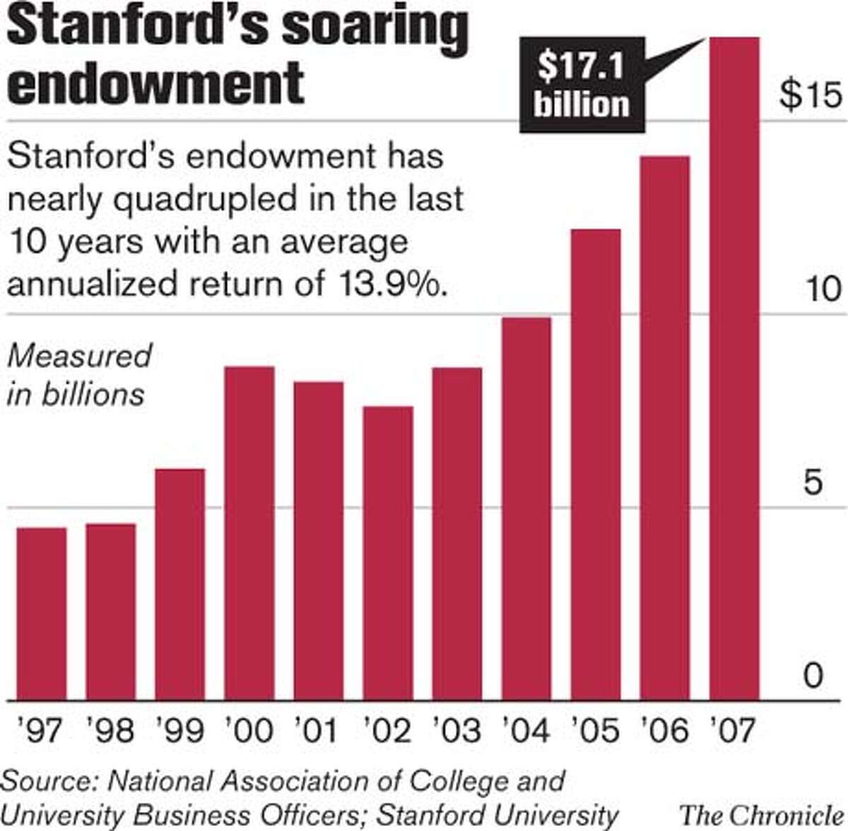 Stanford's soaring endowment. Chronicle Graphic