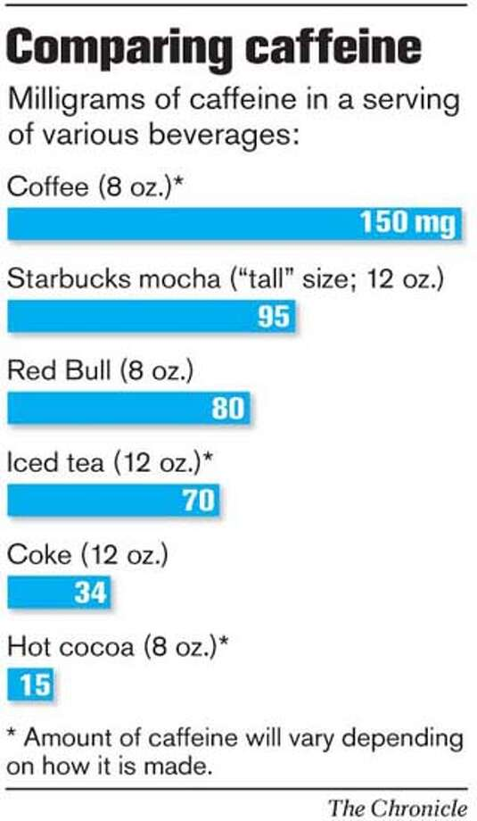 Comparing caffeine. Chronicle Graphic