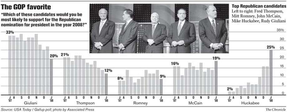 The GOP favorite. Chronicle Graphic