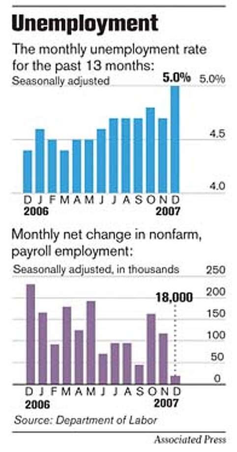 Unemployment. Associated Press Graphic
