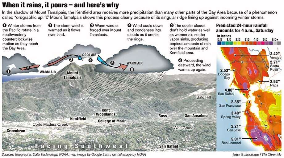When it rains, it pours - and here's why. Chronicle graphic by John Blanchard