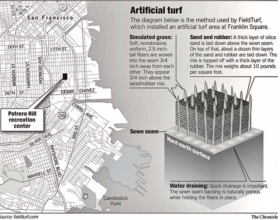 Artificial turf. Chronicle Graphic