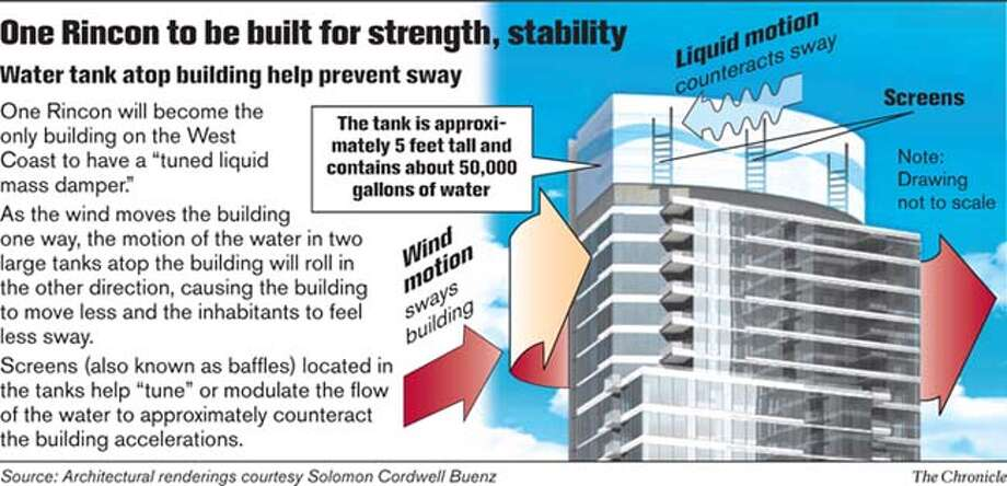 One Rincon to be built for strength, stability. Chronicle Graphic