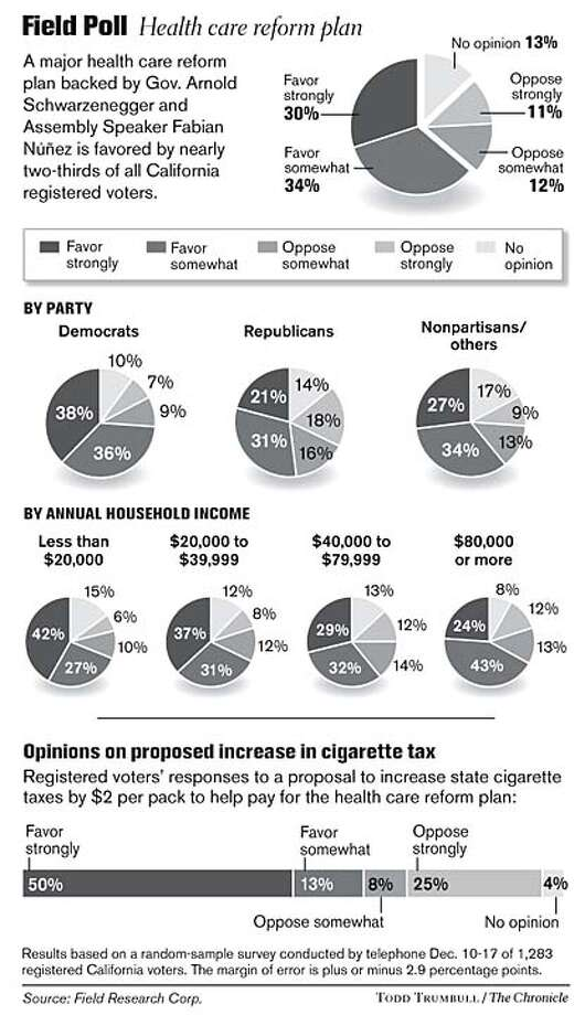 Field Poll: Health care reform plan. Chronicle graphic by Todd Trumbull