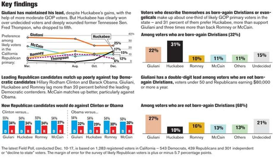 Key Findings. Chronicle Graphic