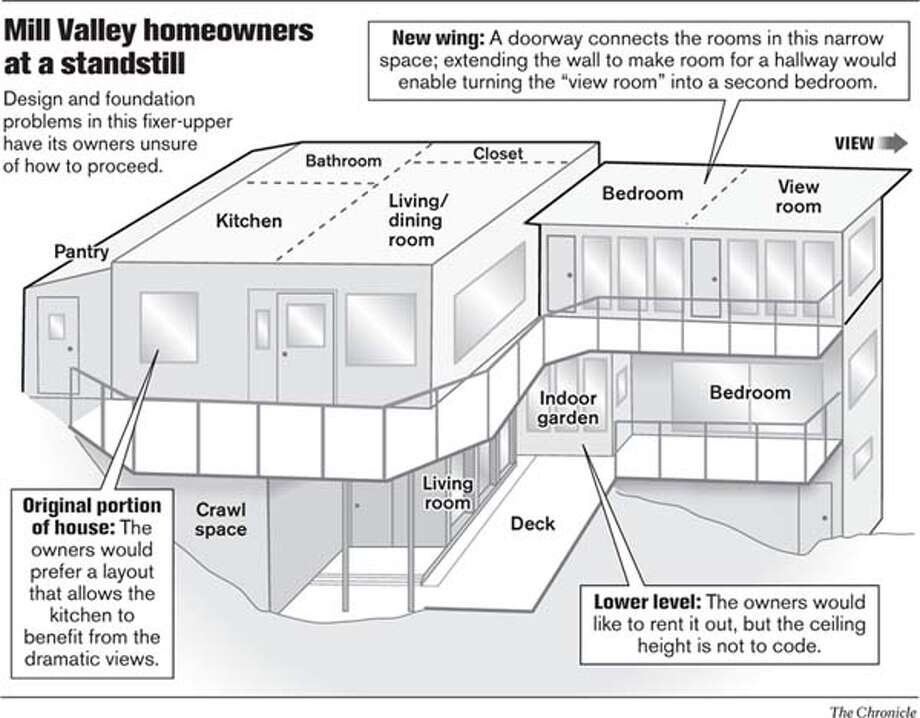 Mill Valley Homeowners at a Standstill. Chronicle Graphic