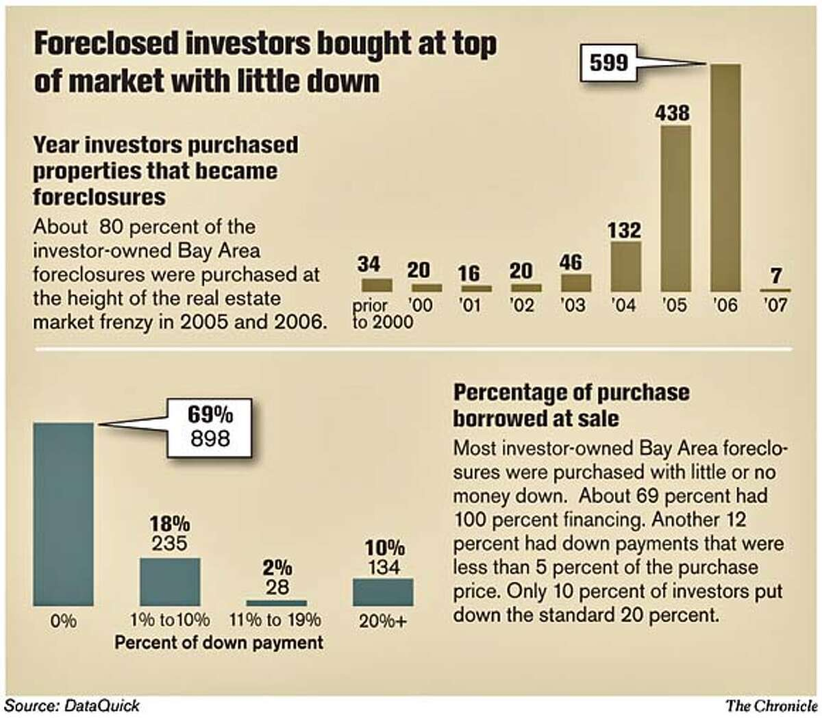 Foreclosures. Chronicle Graphic