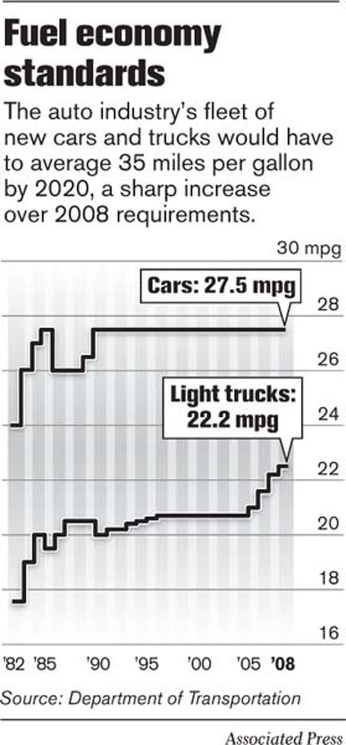 Fuel Economy Standards. Associated Press Graphic