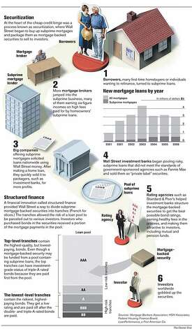 Mortgage Meltdown. The Denver Post Graphic