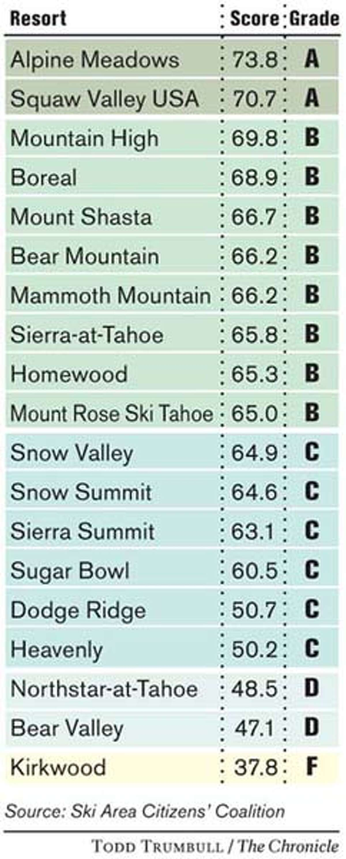 An annual report by the Ski Area Citizens' Coalition grades resorts based on environmental criteria such as recycling, use of green energy and protection of old-growth forests and water resources. Chronicle graphic by Todd Trumbull