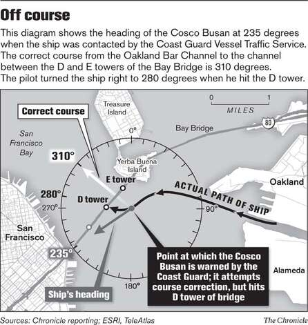 Off Course. Chronicle Graphic