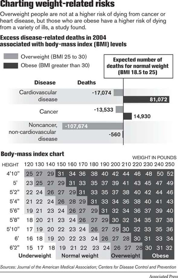 Charting Weight-Related Risks. Associated Press Graphic