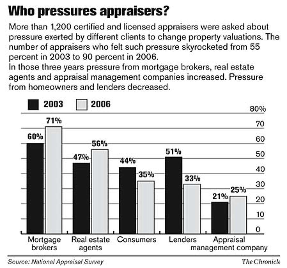 Who pressures appraisers? Chronicle Graphic