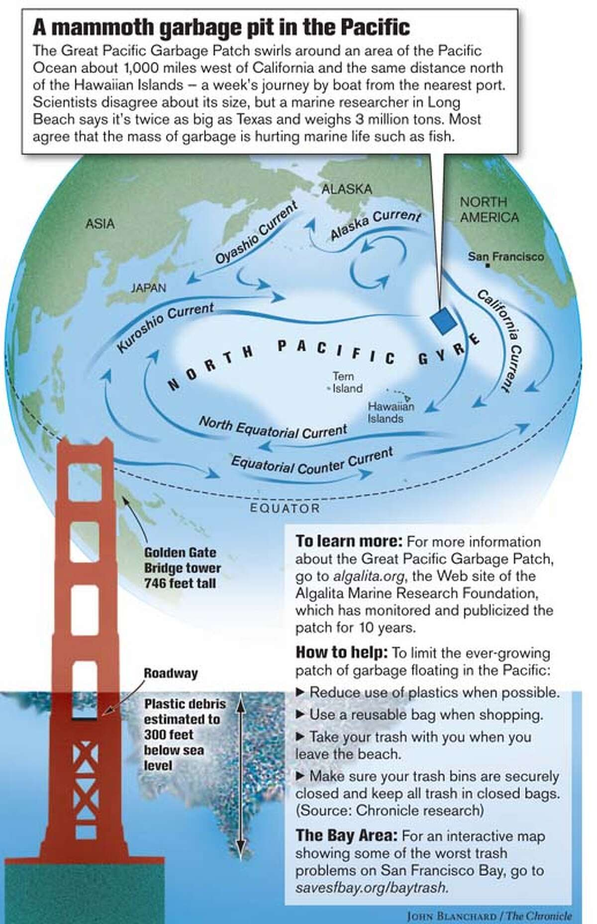 A Mammoth Garbage Pit in the Pacific. Chronicle graphic by John Blanchard