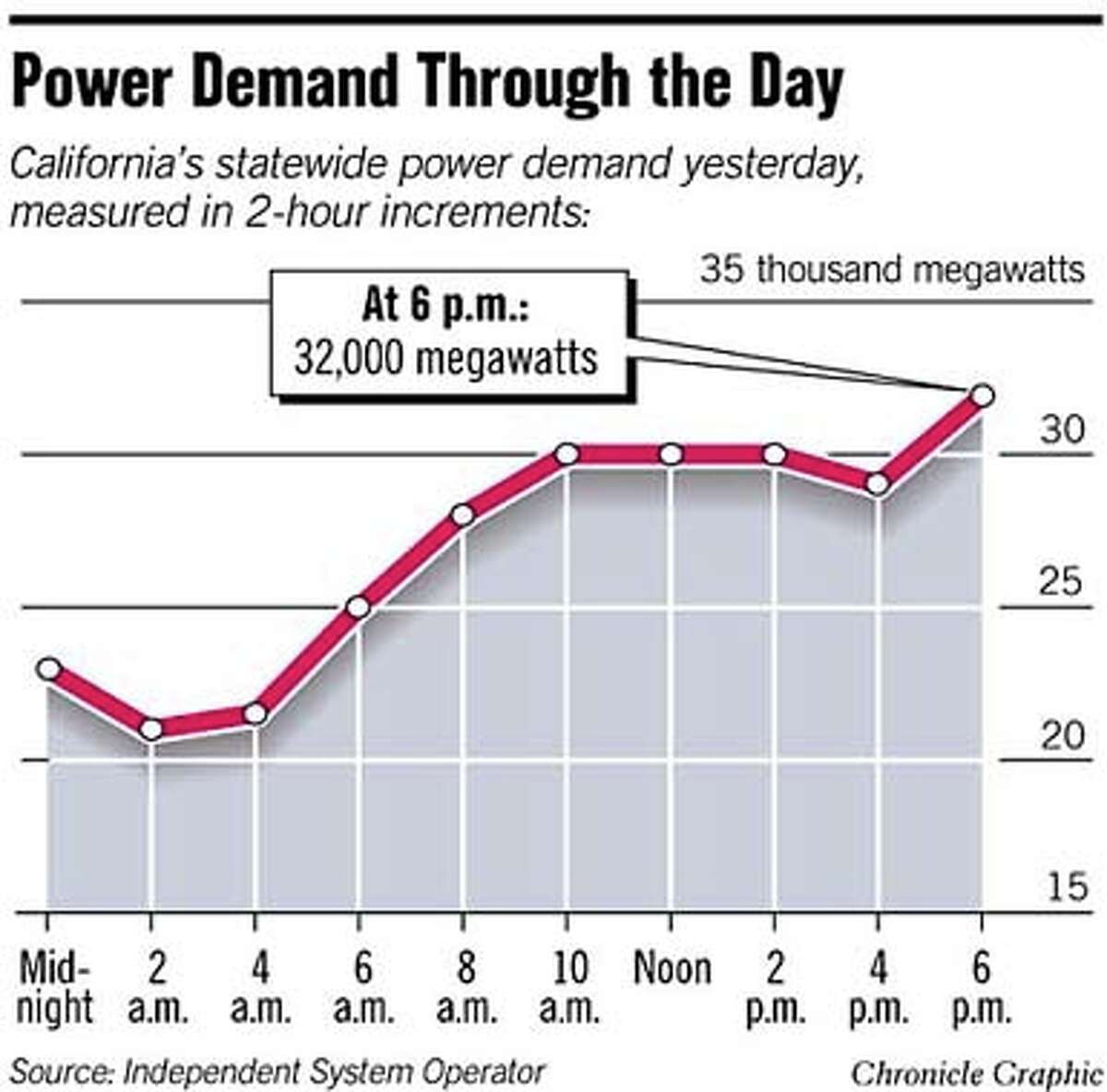 Power Demand Through the Day. Chronicle Graphic